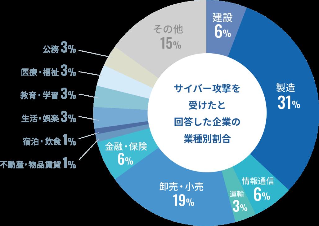 出典:一般社団法人 日本損害保険協会「サイバー保険に関する調査2018」の円グラフ